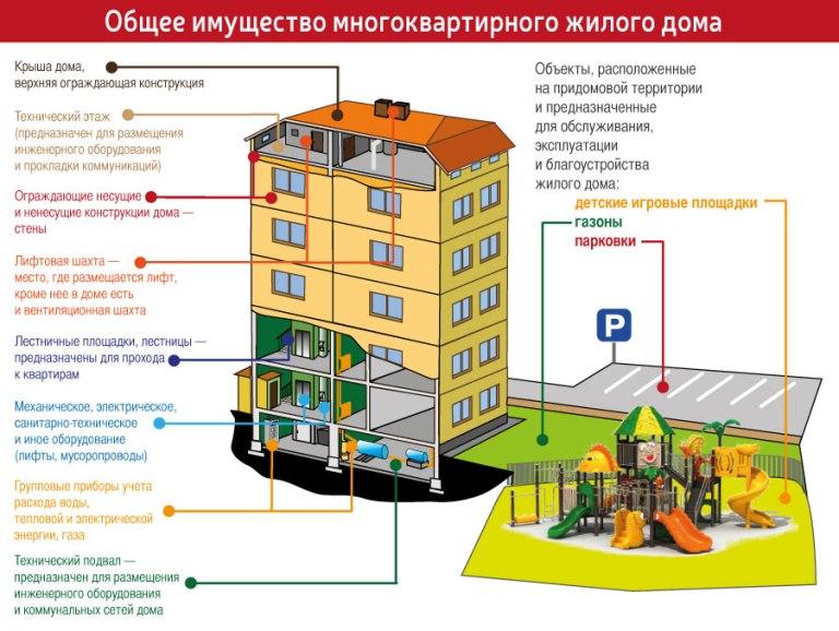 общедомовая собственность жилищный кодекс